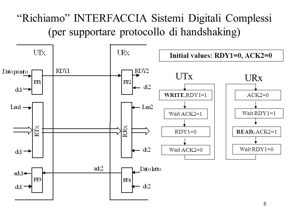 19 I/O programmato INTERFACCIA DISPOSITIVI DI I/O (per supportare protocollo di handshaking, implementato a firmware) Schema di Interfaccia per loutput tra PD32 e un solo Sistema Digitale Complesso I/O AR I/O DR SCO 32 bit REGREG R S Q SCO SCA I/O WR WAIT LD STATUS