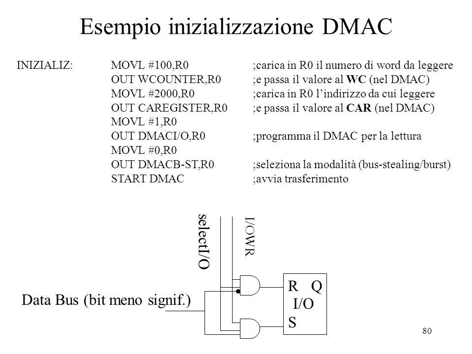 80 Esempio inizializzazione DMAC INIZIALIZ:MOVL #100,R0;carica in R0 il numero di word da leggere OUT WCOUNTER,R0;e passa il valore al WC (nel DMAC) M