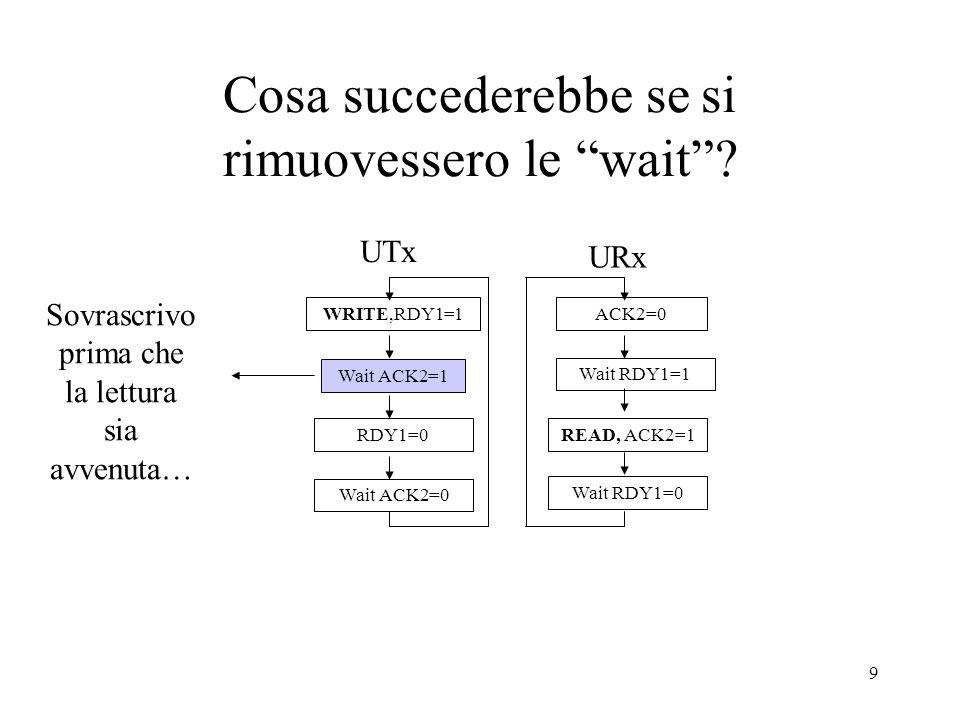 80 Esempio inizializzazione DMAC INIZIALIZ:MOVL #100,R0;carica in R0 il numero di word da leggere OUT WCOUNTER,R0;e passa il valore al WC (nel DMAC) MOVL #2000,R0;carica in R0 lindirizzo da cui leggere OUT CAREGISTER,R0;e passa il valore al CAR (nel DMAC) MOVL #1,R0 OUT DMACI/O,R0;programma il DMAC per la lettura MOVL #0,R0 OUT DMACB-ST,R0;seleziona la modalità (bus-stealing/burst) START DMAC;avvia trasferimento R Q S I/OWR I/O selectI/O Data Bus (bit meno signif.)