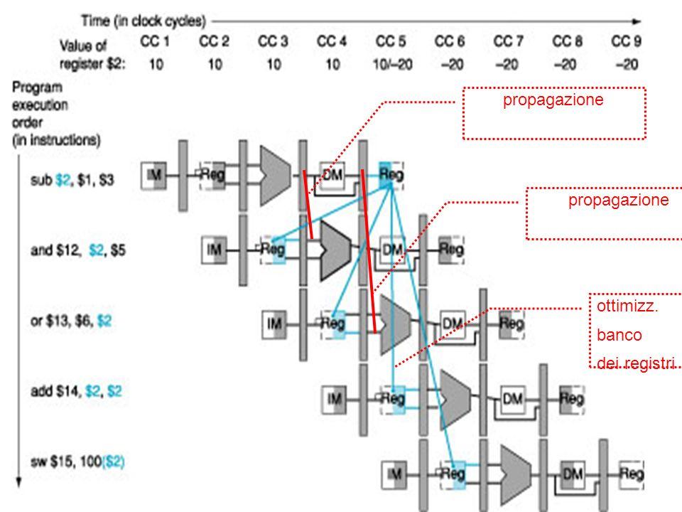 13 Soluzione con propagazione propagazione ottimizz. banco dei registri