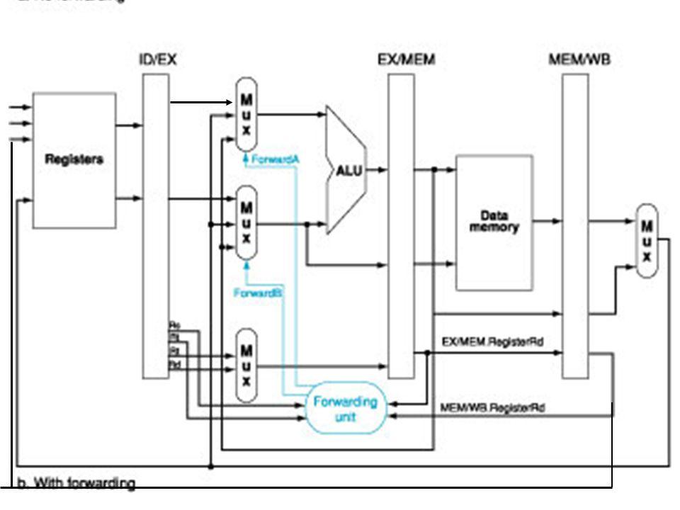 soluzione per la propagazione struttura modificata: i dati allALU vengono forniti da più registri di pipeline struttura di base rt rd Alla Forwarding