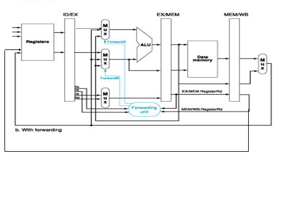 22 Hardware per la propagazione ALU e registri di pipeline senza propagazione ALU e registri di pipeline con propagazione - Unità di propagazione (for