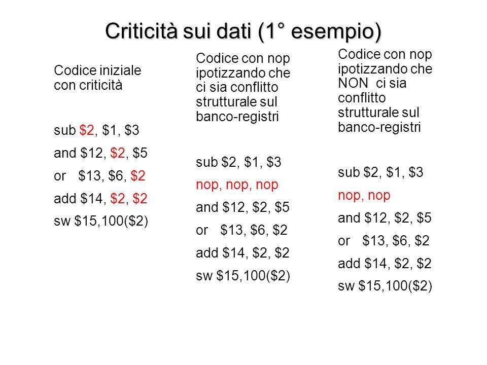 Criticità sui dati (1° esempio) Codice con nop ipotizzando che ci sia conflitto strutturale sul banco-registri sub $2, $1, $3 nop, nop, nop and $12, $