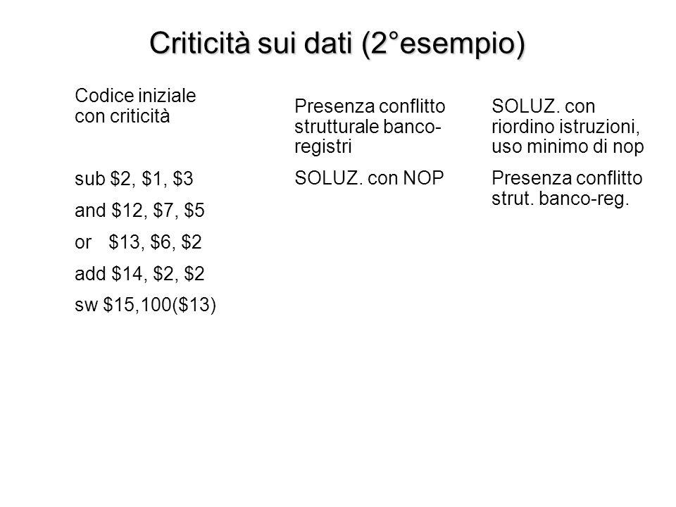 Codice con nop ipotizzando che ci sia conflitto strutturale sul banco-registri sub $2, $1, $3 nop, nop, nop and $12, $2, $5 or$13, $6, $2 add $14, $2,