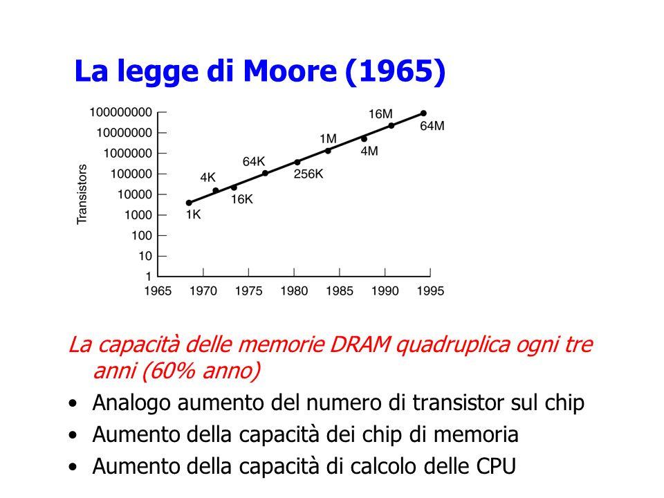 La legge di Moore (1965) La capacità delle memorie DRAM quadruplica ogni tre anni (60% anno) Analogo aumento del numero di transistor sul chip Aumento