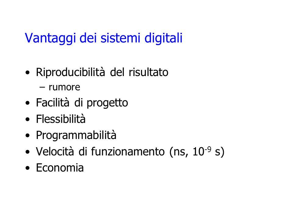 Vantaggi dei sistemi digitali Riproducibilità del risultato –rumore Facilità di progetto Flessibilità Programmabilità Velocità di funzionamento (ns, 1