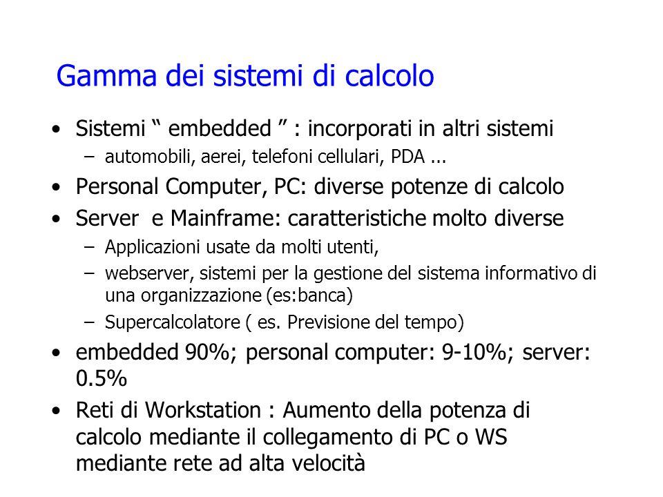 Gamma dei sistemi di calcolo Sistemi embedded : incorporati in altri sistemi –automobili, aerei, telefoni cellulari, PDA... Personal Computer, PC: div