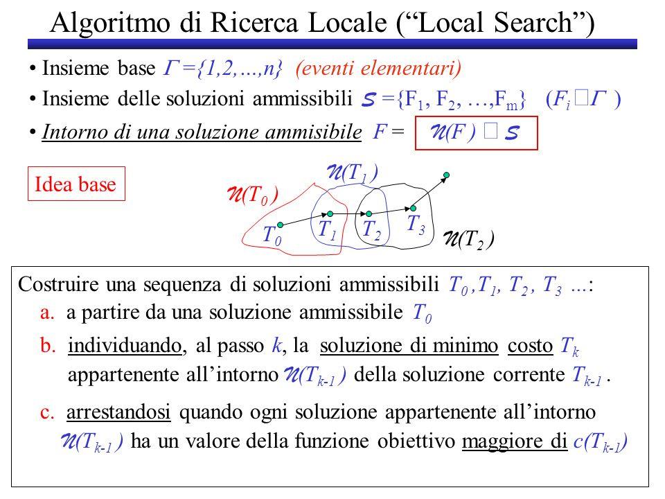 Algoritmo di Ricerca Locale (Local Search) Insieme base ={1,2,…,n} (eventi elementari) Insieme delle soluzioni ammissibili S ={F 1, F 2, …,F m } (F i