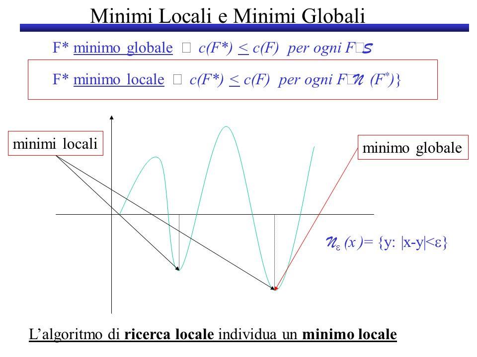 Minimi Locali e Minimi Globali F* minimo globale c(F*) < c(F) per ogni F S N (x )= {y: |x-y|< } F* minimo locale c(F*) < c(F) per ogni F N (F * )} Lal