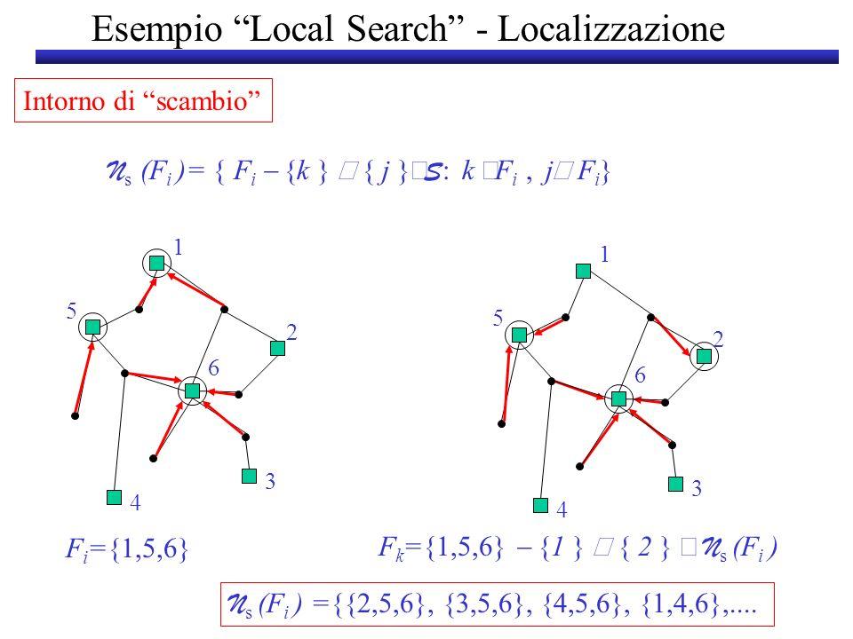 Esempio Local Search - Localizzazione Intorno di scambio N s (F i )= { F i {k } { j } S : k F i, j F i } 5 4 3 2 1 6 F i ={1,5,6} 5 4 3 2 1 6 F k ={1,