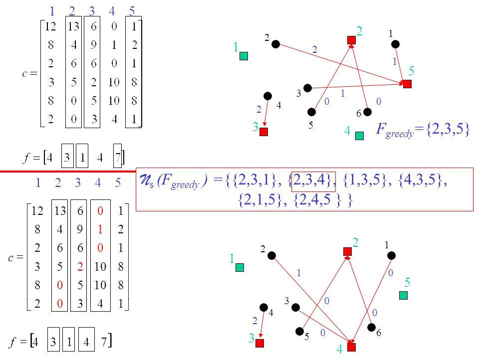 2 1 5 3 4 1 00 2 1 2 6 1 3 2 4 5 12345 F greedy ={2,3,5} N s (F greedy ) ={{2,3,1}, {2,3,4}, {1,3,5}, {4,3,5}, {2,1,5}, {2,4,5 } } 4 2 1 5 3 0 0 0 2 0