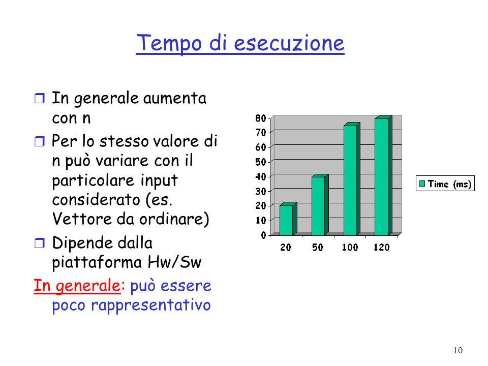 10 Tempo di esecuzione r In generale aumenta con n r Per lo stesso valore di n può variare con il particolare input considerato (es.