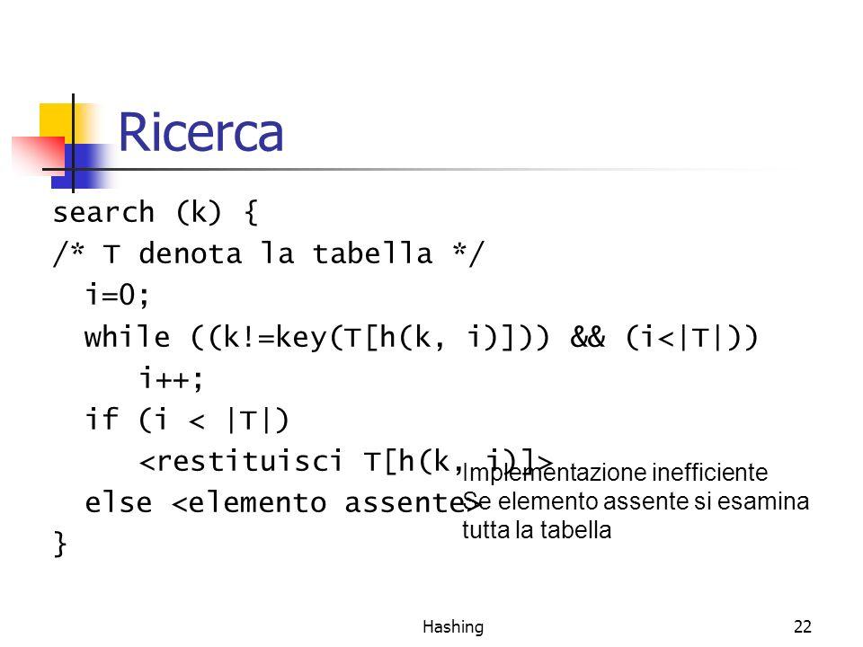 Hashing22 Ricerca search (k) { /* T denota la tabella */ i=0; while ((k!=key(T[h(k, i)])) && (i<|T|)) i++; if (i < |T|) else } Implementazione inefficiente Se elemento assente si esamina tutta la tabella