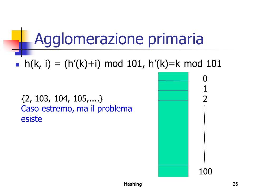 Hashing26 Agglomerazione primaria h(k, i) = (h(k)+i) mod 101, h(k)=k mod 101 012012 100 {2, 103, 104, 105,....} Caso estremo, ma il problema esiste