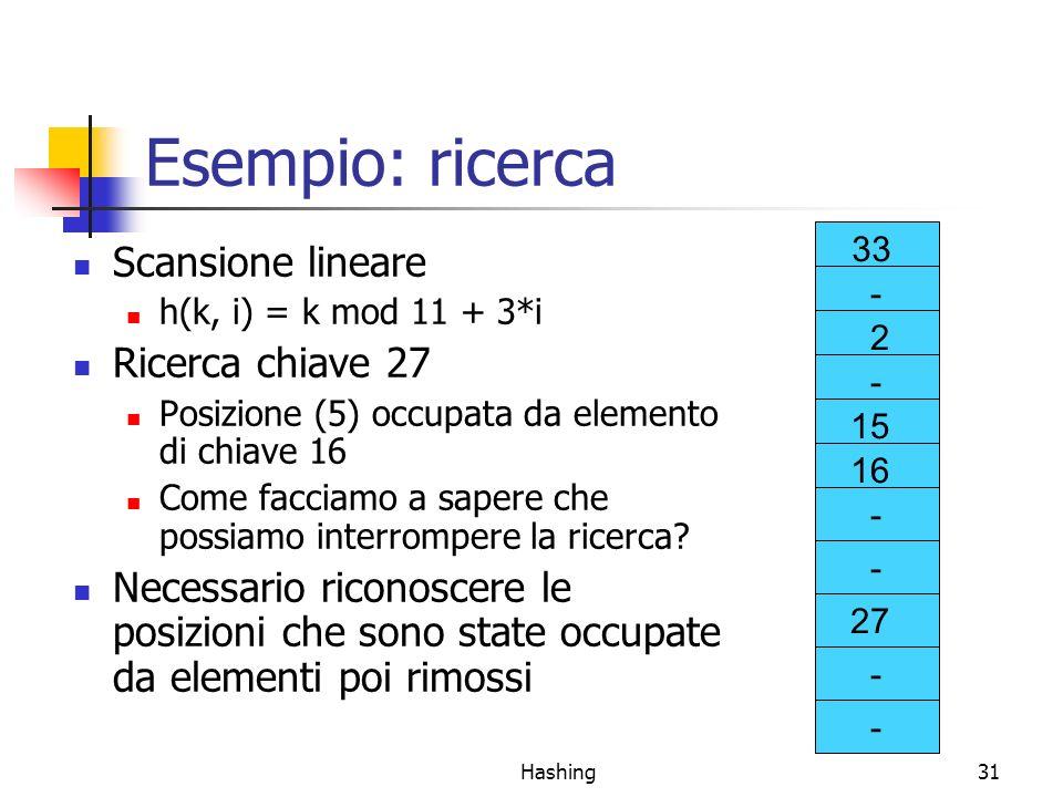 Hashing31 Esempio: ricerca Scansione lineare h(k, i) = k mod 11 + 3*i Ricerca chiave 27 Posizione (5) occupata da elemento di chiave 16 Come facciamo a sapere che possiamo interrompere la ricerca.
