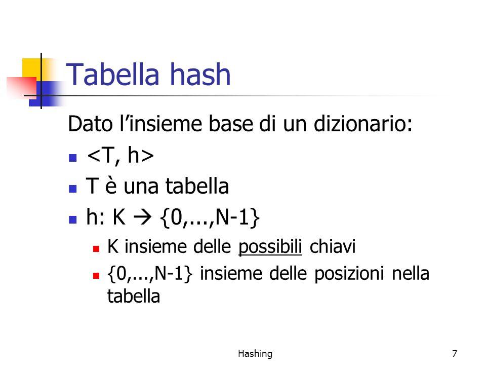 Hashing8 Funzioni hash perfette e collisioni Funzione hash perfetta: k 1 !=k 2 h(k 1 ) != h(k 2 ) Richiede N >=  K  Raramente ragionevole in pratica In generale N <  K  (spesso N <<  K ) Conseguenza: k 1 !=k 2 ma h(k 1 ) == h(k 2 ) è possibile Collisione Es.: proporre una funzione hash perfetta nel caso in cui le chiavi siano stringhe di lunghezza 3 sullalfabeto {a, b, c}