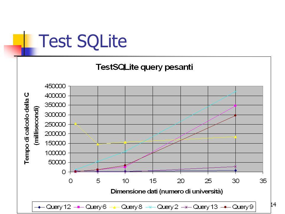 07/07/200814 Test SQLite