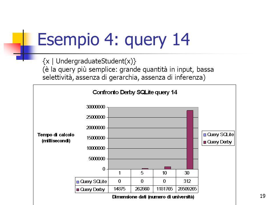 07/07/200819 Esempio 4: query 14 {x | UndergraduateStudent(x)} (è la query più semplice: grande quantità in input, bassa selettività, assenza di gerarchia, assenza di inferenza)