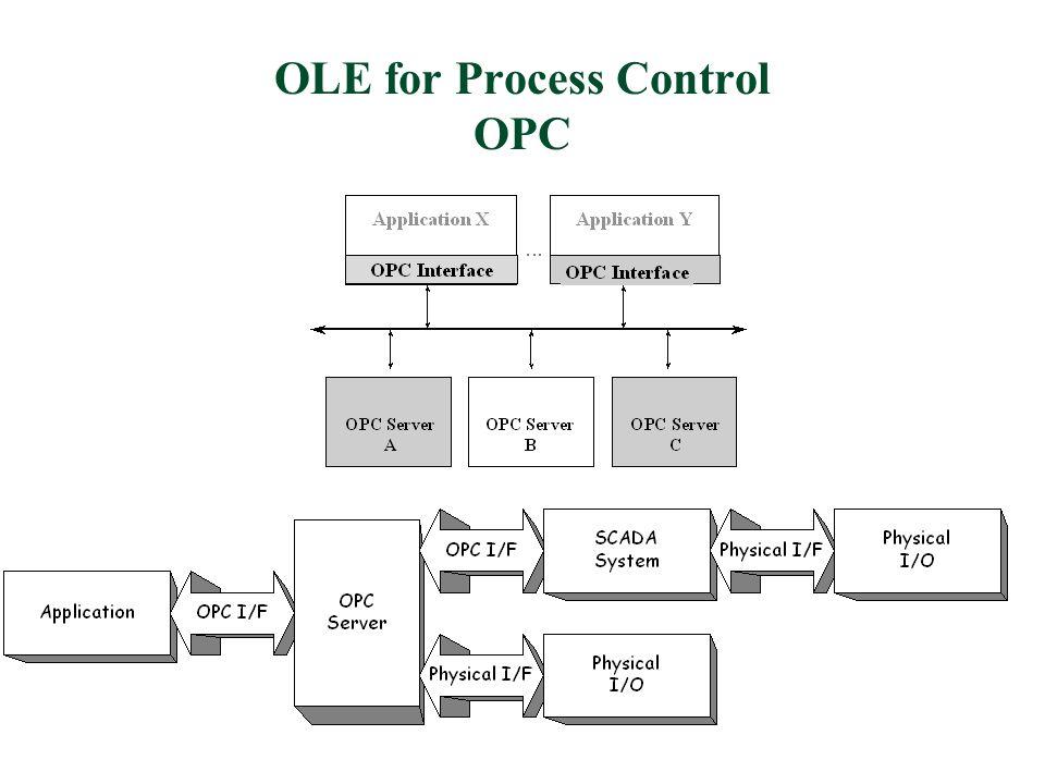 I server OPC Un server OPC deve fornire le seguenti interfacce: OPC Alarm&Event Server OPC HistoricalData Server OPC DataAccess Server