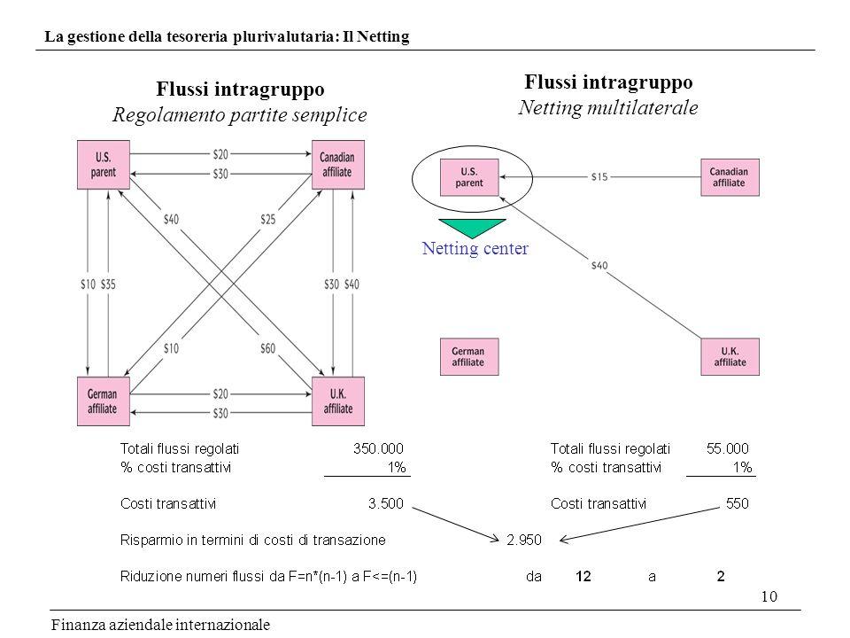 10 Finanza aziendale internazionale La gestione della tesoreria plurivalutaria: Il Netting Flussi intragruppo Netting multilaterale Flussi intragruppo