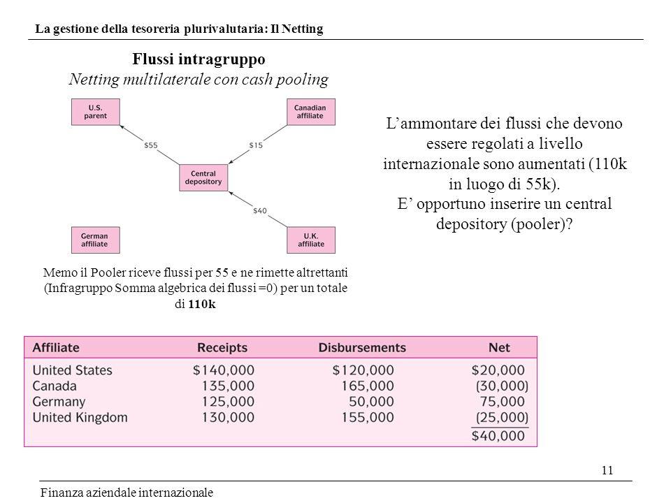 11 Finanza aziendale internazionale La gestione della tesoreria plurivalutaria: Il Netting Flussi intragruppo Netting multilaterale con cash pooling L