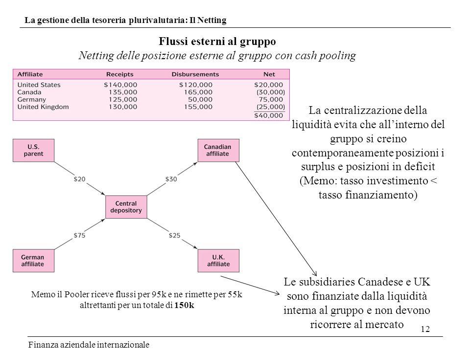 12 Finanza aziendale internazionale La gestione della tesoreria plurivalutaria: Il Netting Flussi esterni al gruppo Netting delle posizione esterne al