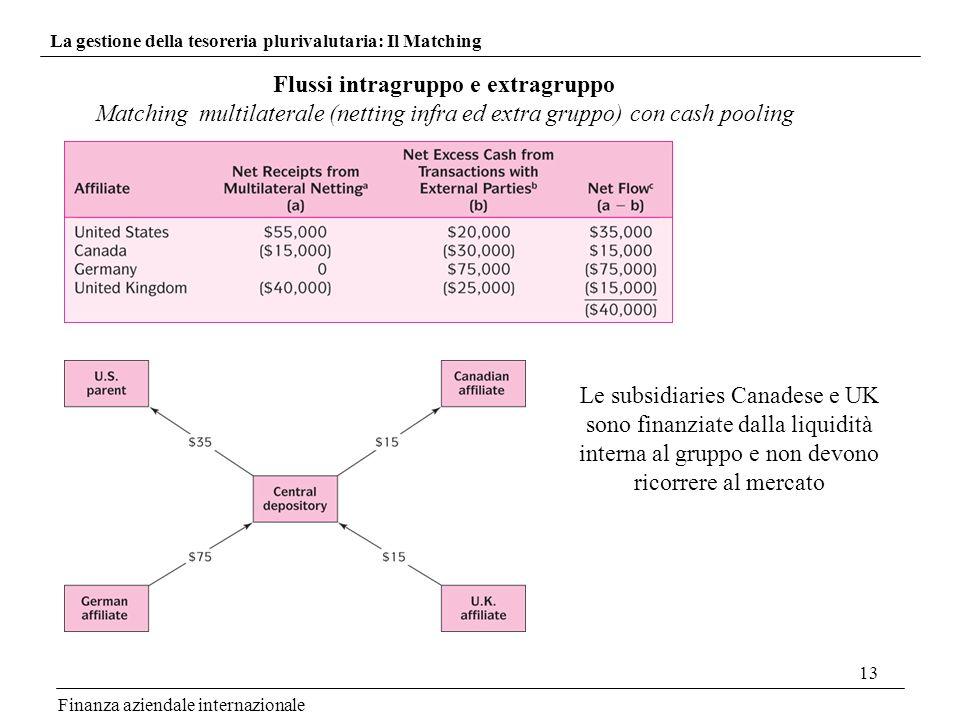 13 Finanza aziendale internazionale La gestione della tesoreria plurivalutaria: Il Matching Flussi intragruppo e extragruppo Matching multilaterale (n