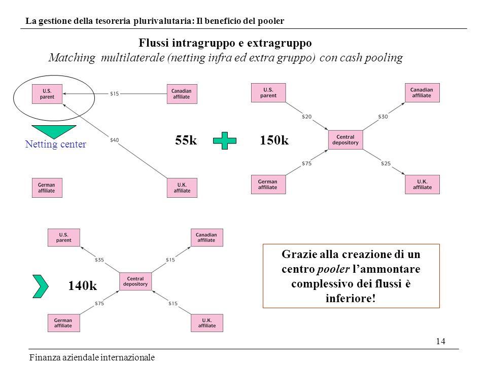 14 Finanza aziendale internazionale La gestione della tesoreria plurivalutaria: Il beneficio del pooler Flussi intragruppo e extragruppo Matching mult