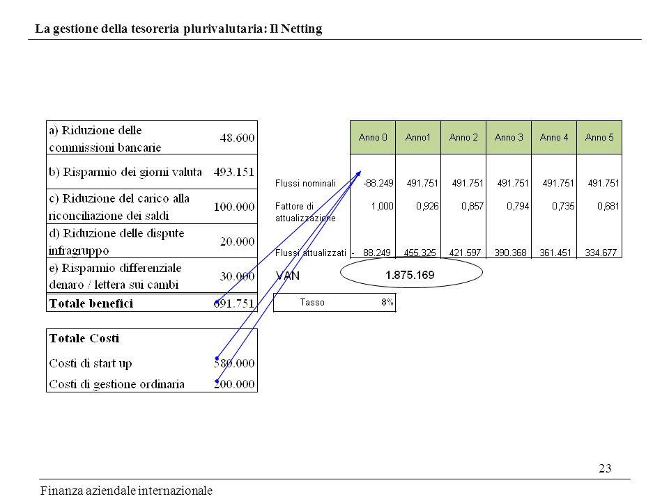 23 Finanza aziendale internazionale La gestione della tesoreria plurivalutaria: Il Netting