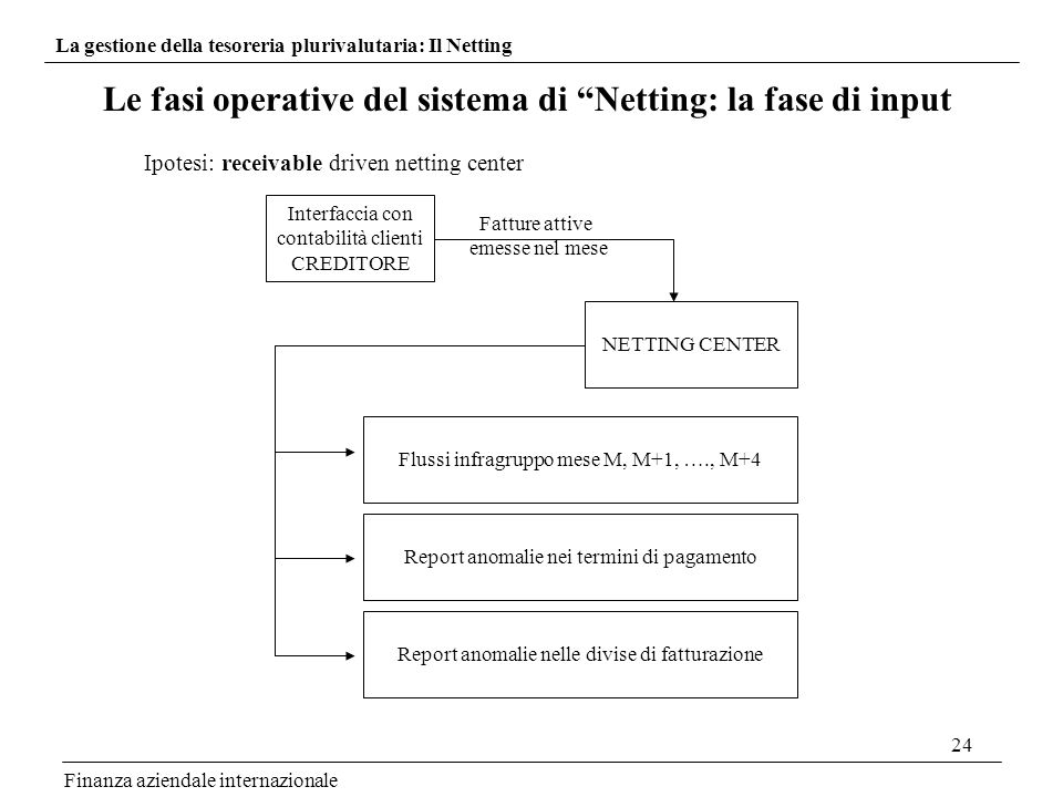24 Finanza aziendale internazionale Le fasi operative del sistema di Netting: la fase di input Ipotesi: receivable driven netting center Interfaccia c