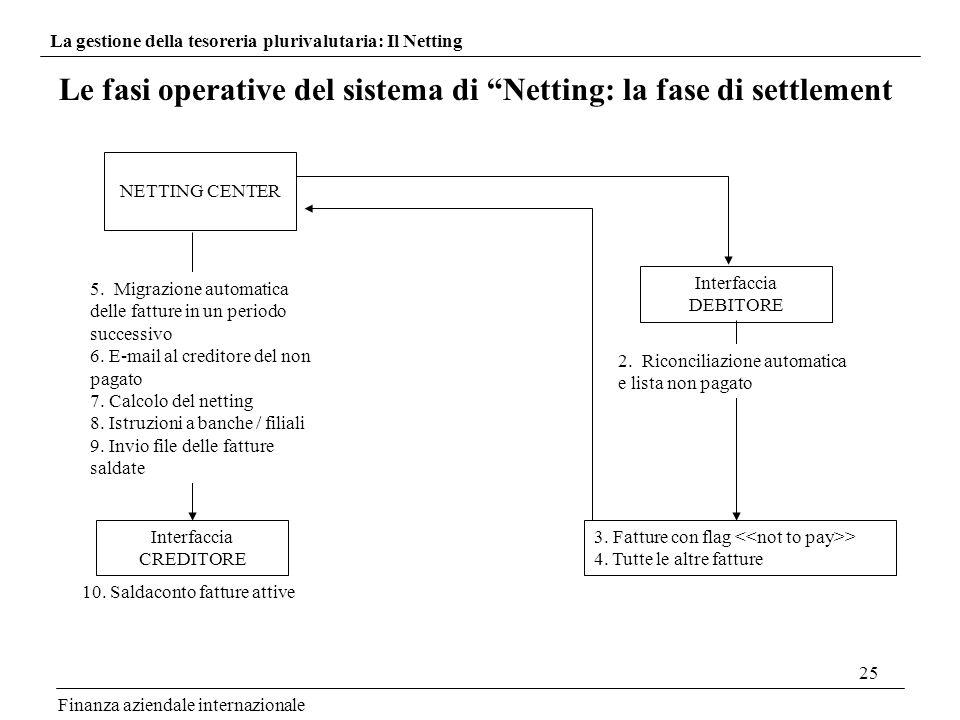25 Finanza aziendale internazionale Le fasi operative del sistema di Netting: la fase di settlement NETTING CENTER 5. Migrazione automatica delle fatt