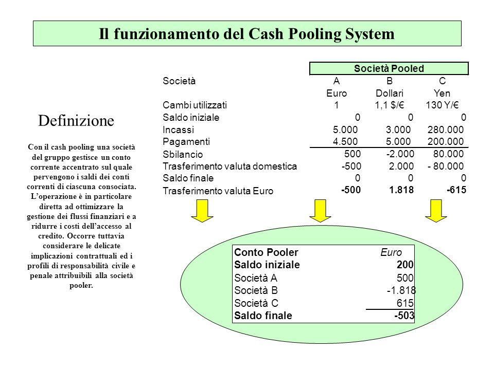 Il funzionamento del Cash Pooling System SocietàABC EuroDollariYen Cambi utilizzati11,1 $/130 Y/ Saldo iniziale000 Incassi5.000 3.000 280.000 Pagament