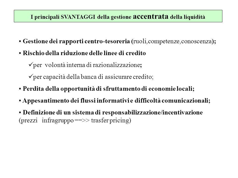I principali SVANTAGGI della gestione accentrata della liquidità Gestione dei rapporti centro-tesoreria (ruoli,competenze,conoscenza); Rischio della r