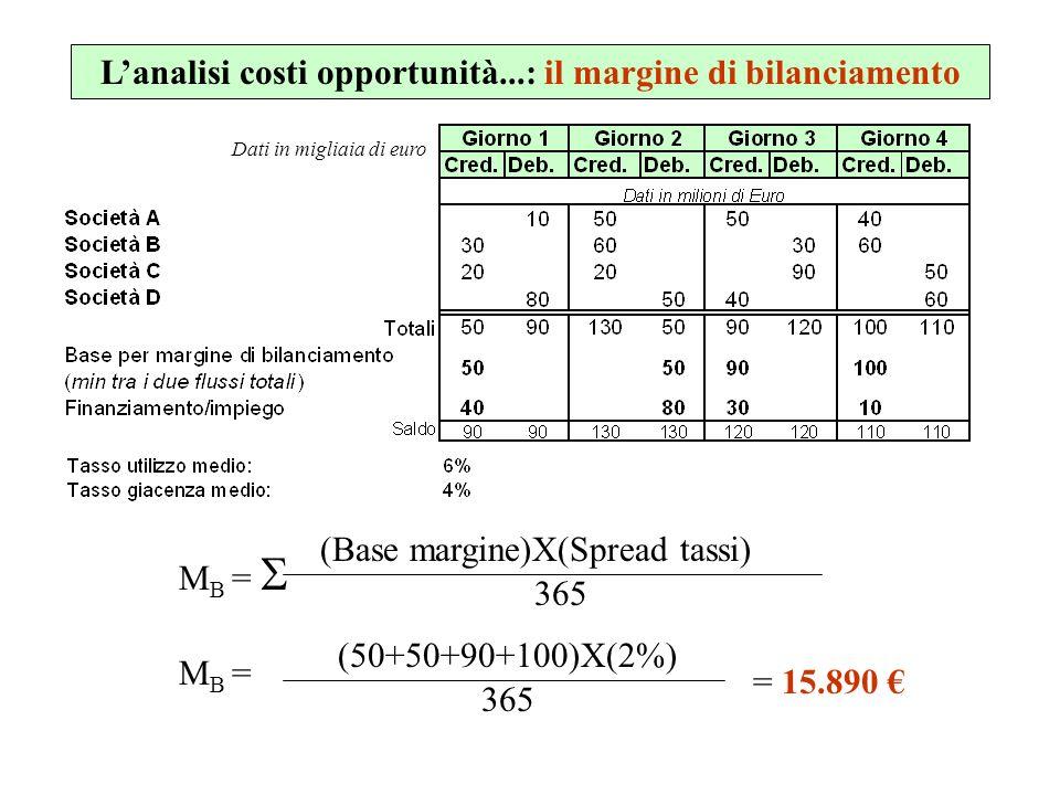 Lanalisi costi opportunità...: il margine di bilanciamento (Base margine)X(Spread tassi) 365 M B = (50+50+90+100)X(2%) 365 M B = = 15.890 Dati in migl