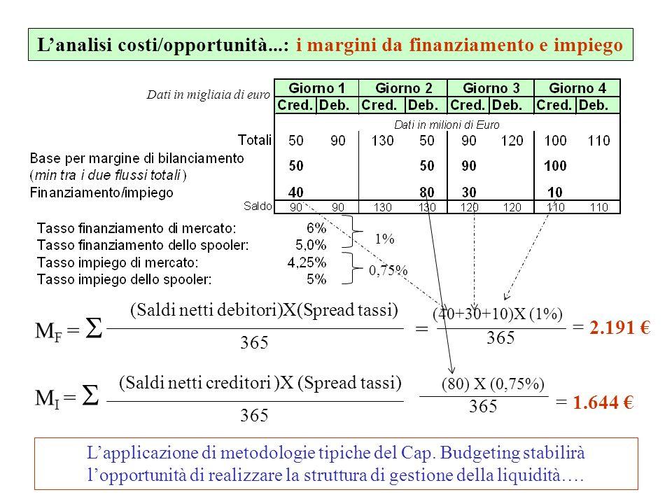 Lanalisi costi/opportunità...: i margini da finanziamento e impiego (Saldi netti debitori)X(Spread tassi) 365 M F = (40+30+10)X (1%) 365 = = 2.191 = 1