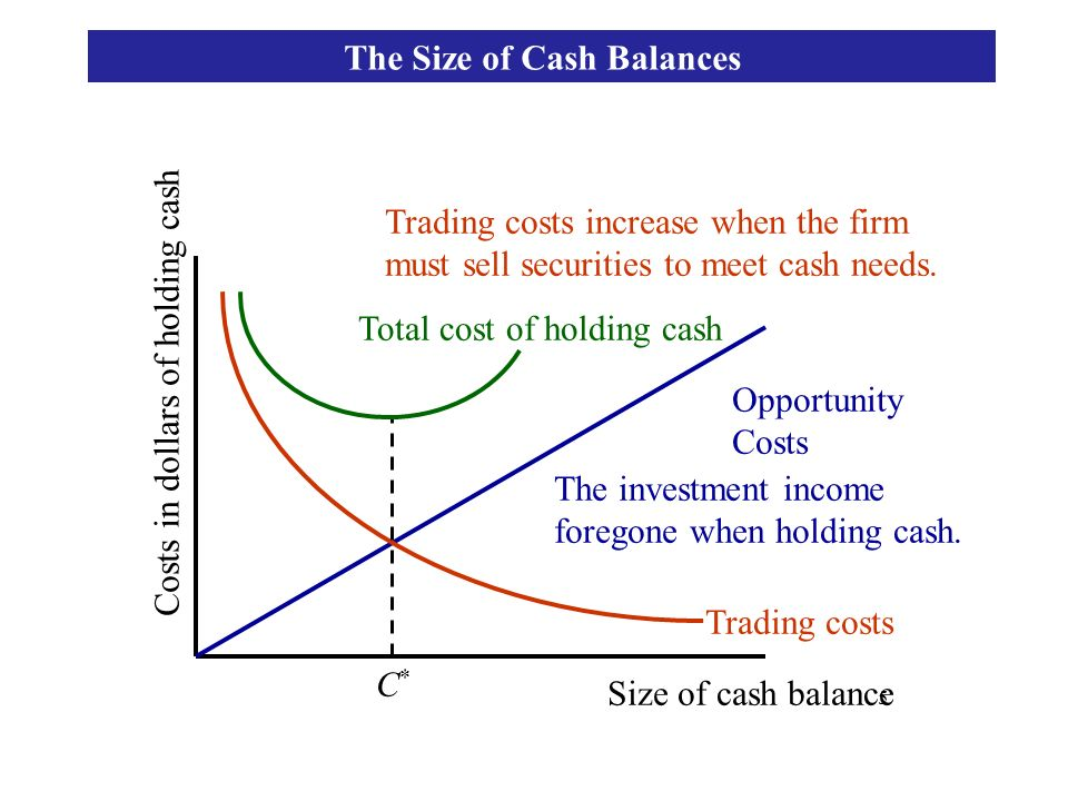 5 Opportunity Costs Trading costs Total cost of holding cash C*C* Costs in dollars of holding cash Size of cash balance The investment income foregone