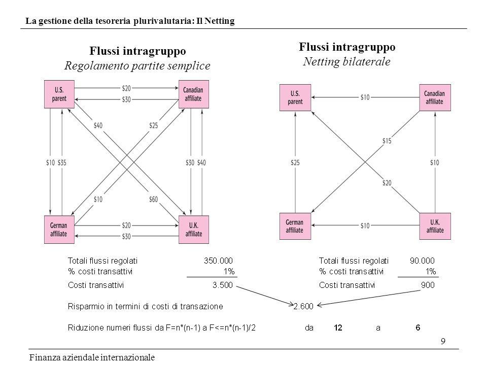 9 Finanza aziendale internazionale La gestione della tesoreria plurivalutaria: Il Netting Flussi intragruppo Regolamento partite semplice Flussi intra