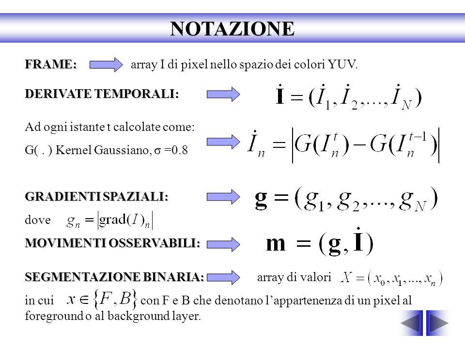 FRAME: FRAME: array I di pixel nello spazio dei colori YUV. Ad ogni istante t calcolate come: G(. ) Kernel Gaussiano, σ =0.8 GRADIENTI SPAZIALI: dove