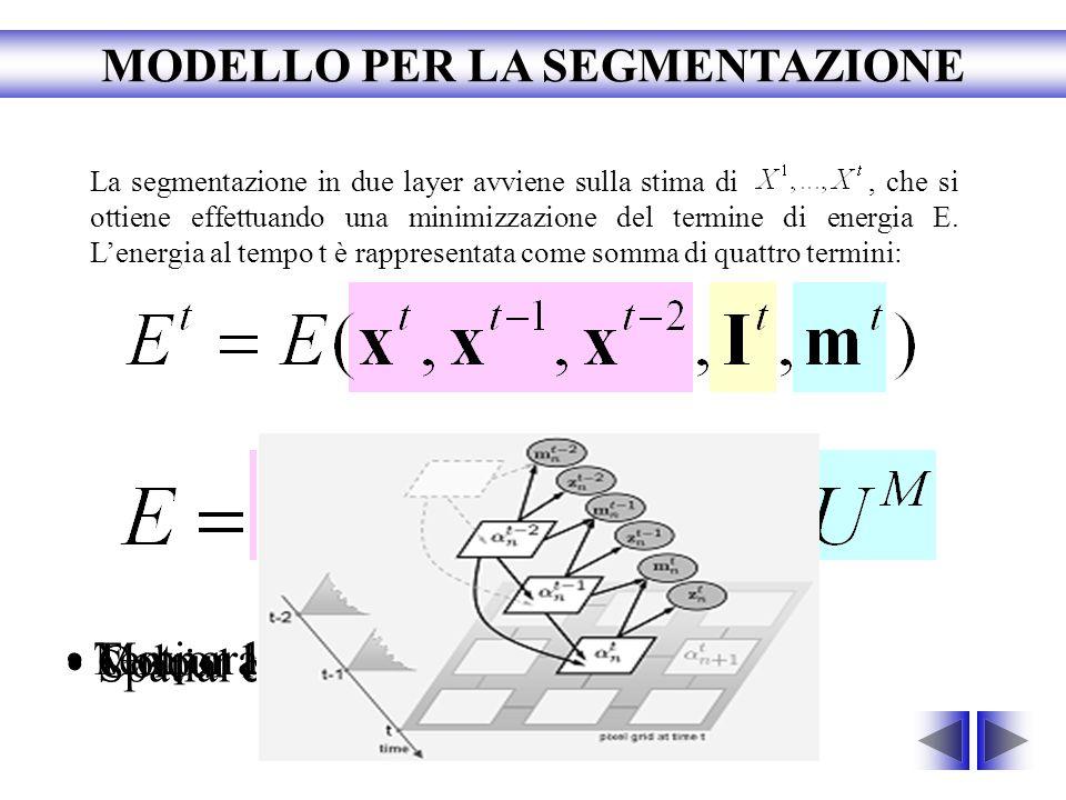 Temporal continuity Spatial continuity Colour likelihood Motion likelihood La segmentazione in due layer avviene sulla stima di, che si ottiene effett