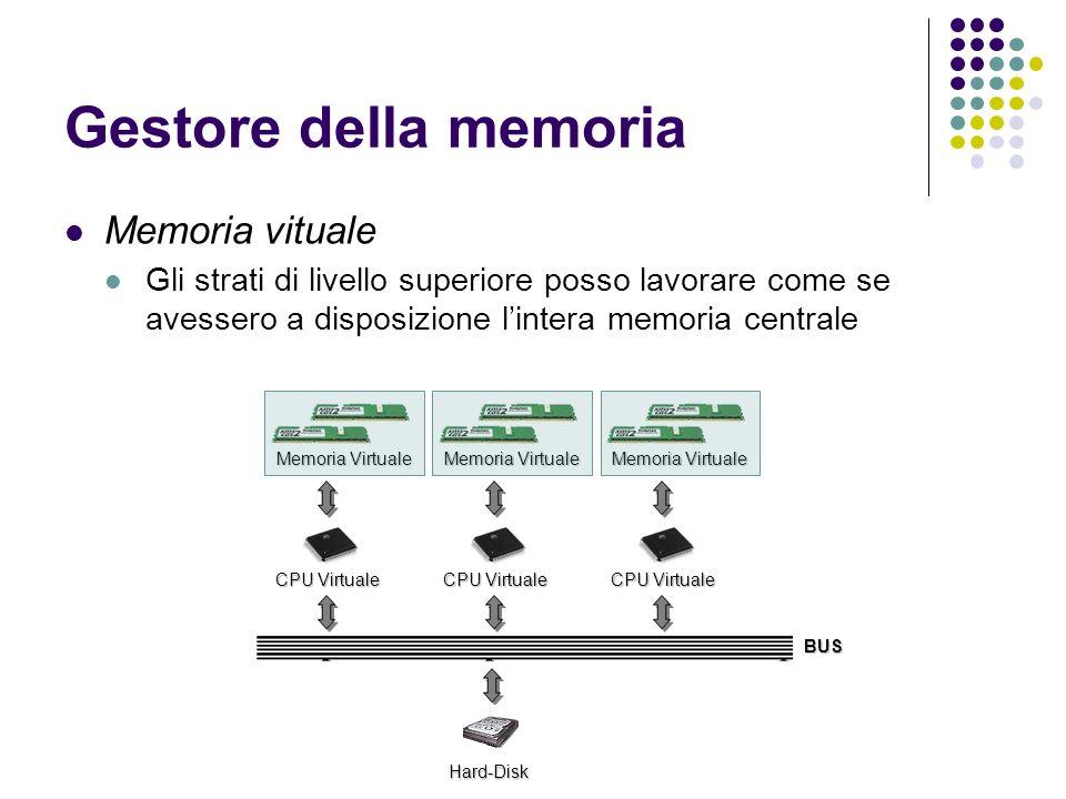 Gestore della memoria Memoria vituale Gli strati di livello superiore posso lavorare come se avessero a disposizione lintera memoria centrale CPU Virt