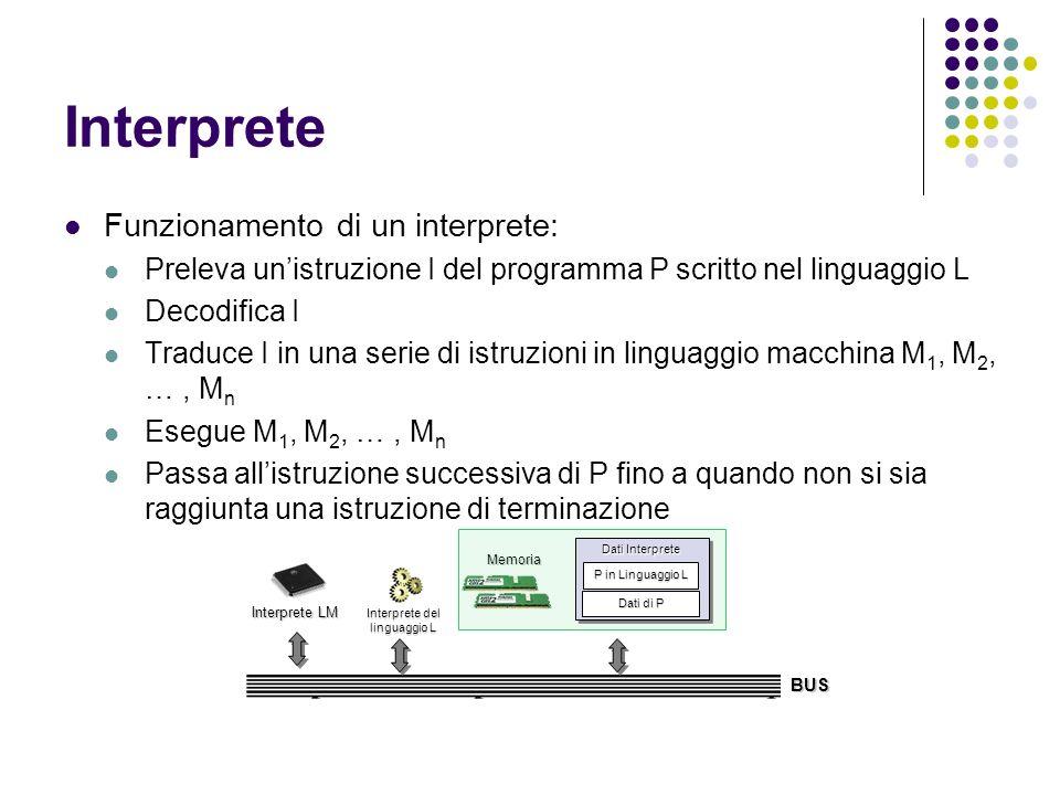 Interprete Funzionamento di un interprete: Preleva unistruzione I del programma P scritto nel linguaggio L Decodifica I Traduce I in una serie di istr