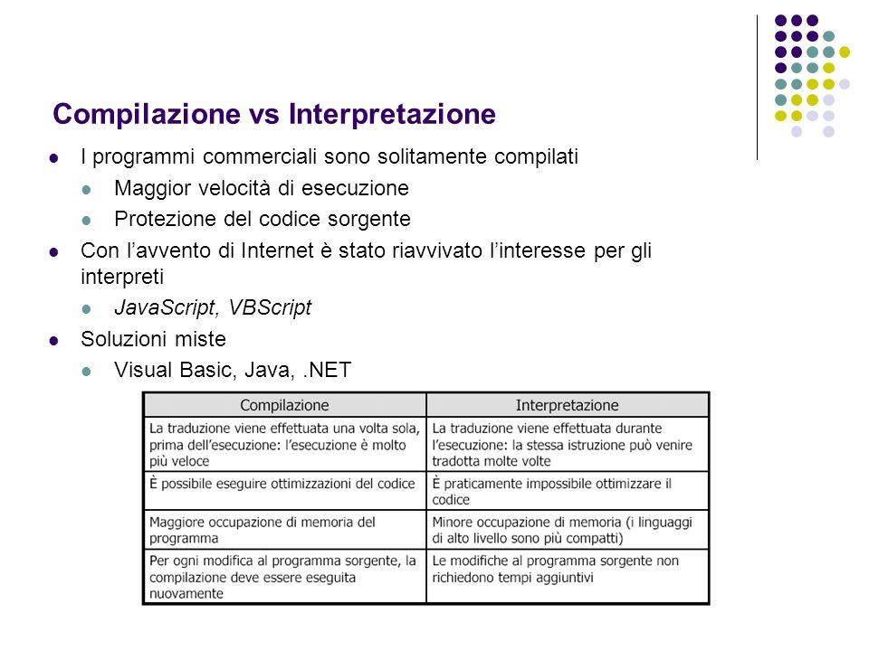 Compilazione vs Interpretazione I programmi commerciali sono solitamente compilati Maggior velocità di esecuzione Protezione del codice sorgente Con l