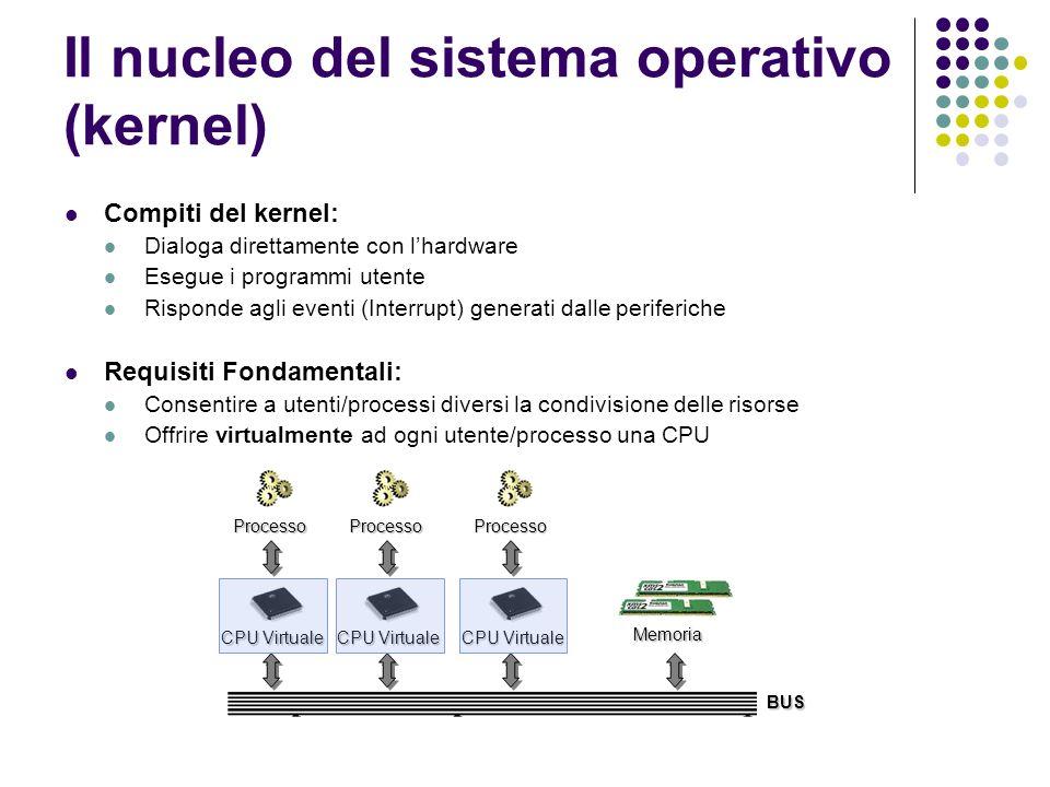 Il nucleo del sistema operativo (kernel) Compiti del kernel: Dialoga direttamente con lhardware Esegue i programmi utente Risponde agli eventi (Interr
