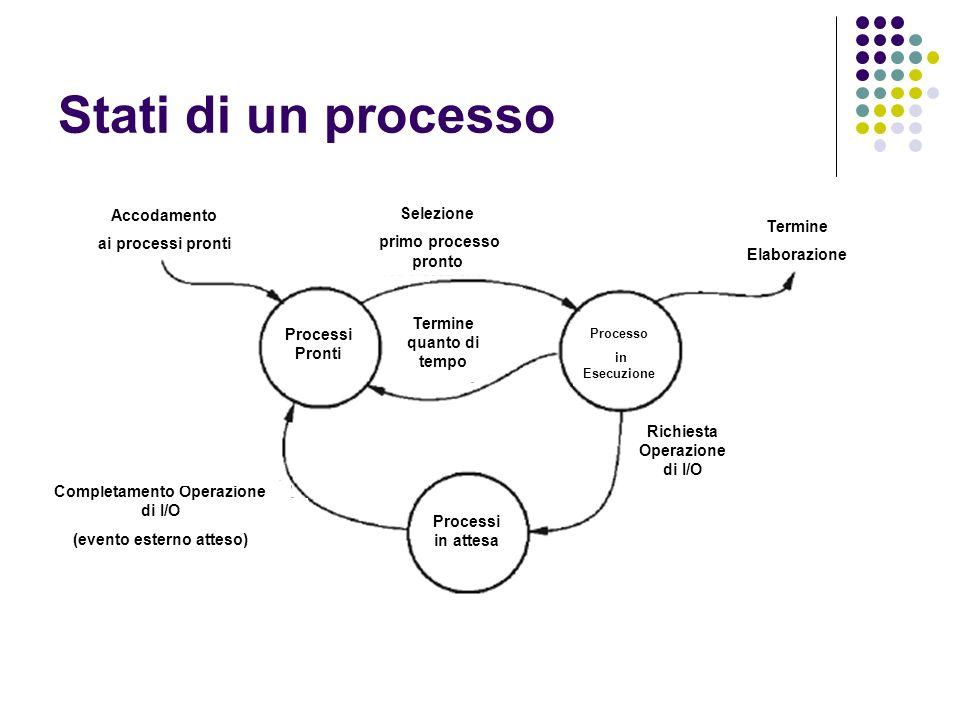 Stati di un processo Processi Pronti Processi in attesa Processo in Esecuzione Termine Elaborazione Richiesta Operazione di I/O Completamento Operazio
