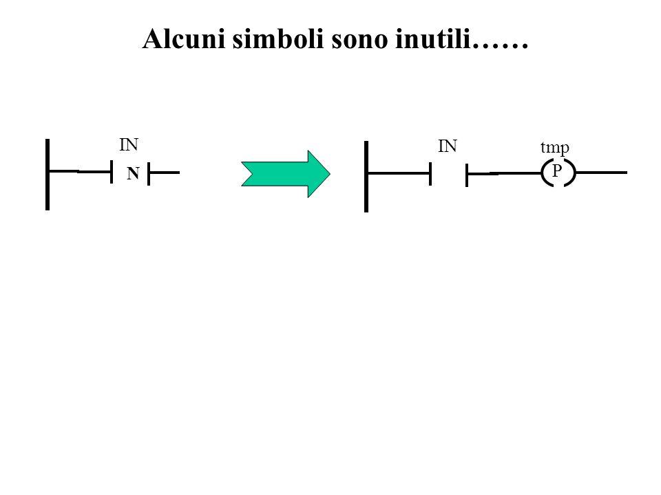 Alcuni simboli sono inutili…… IN N P tmp IN