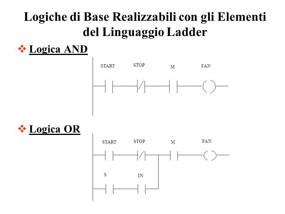 Logica AND Logica OR Logiche di Base Realizzabili con gli Elementi del Linguaggio Ladder STOP FAN IN M START S STOP FAN START M