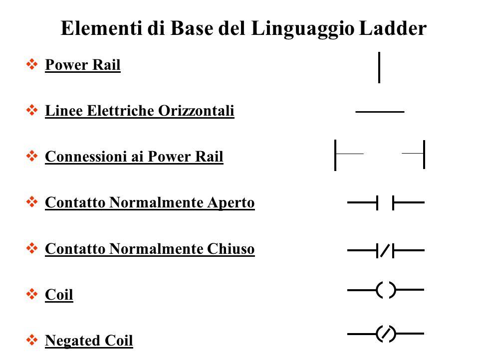 Power Rail Linee Elettriche Orizzontali Connessioni ai Power Rail Contatto Normalmente Aperto Contatto Normalmente Chiuso Coil Negated Coil Elementi d