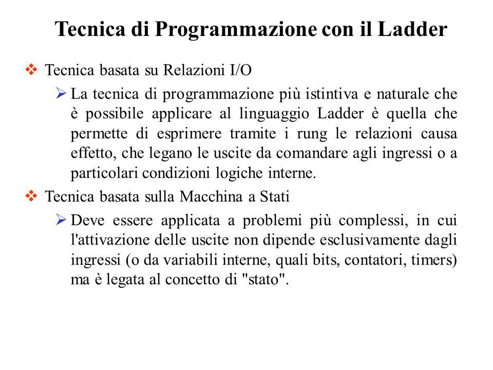 Tecnica di Programmazione con il Ladder Tecnica basata su Relazioni I/O La tecnica di programmazione più istintiva e naturale che è possibile applicar