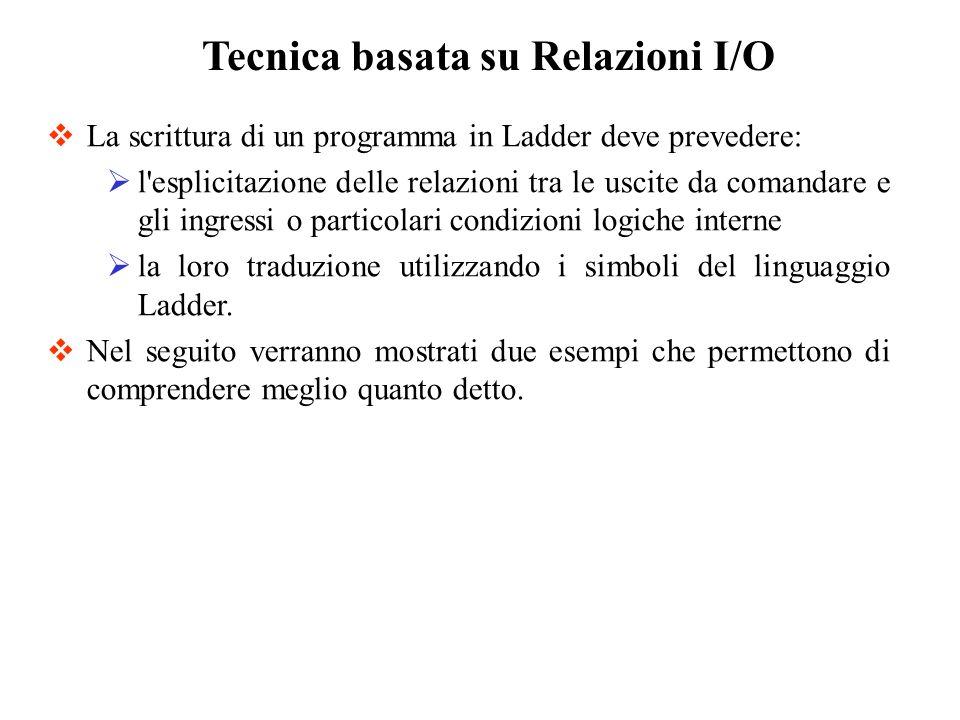 Tecnica basata su Relazioni I/O La scrittura di un programma in Ladder deve prevedere: l'esplicitazione delle relazioni tra le uscite da comandare e g