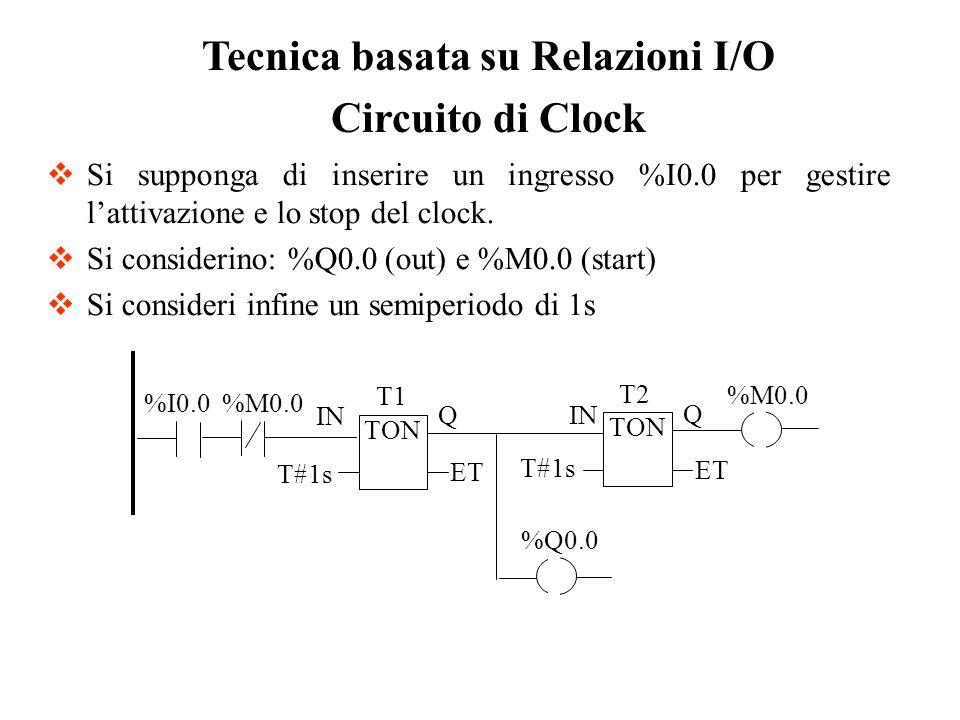 Tecnica basata su Relazioni I/O Circuito di Clock ET IN T#1s Q T1 %M0.0 TON Q ET IN T#1s TON T2 %Q0.0 %M0.0 %I0.0 Si supponga di inserire un ingresso